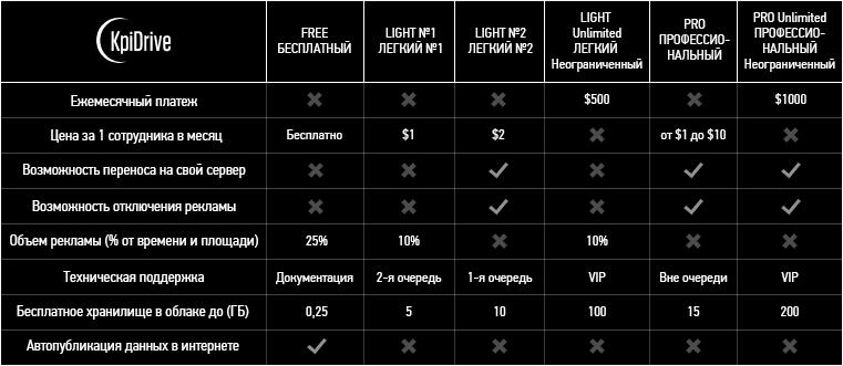 Таблица тарифов