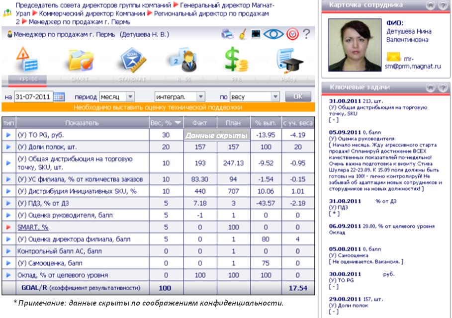 KPI-матрица менеджера по