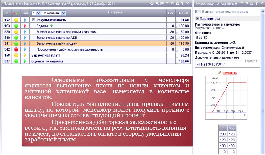 магазинов России схема оплаты труда начальника отдела продаж себе