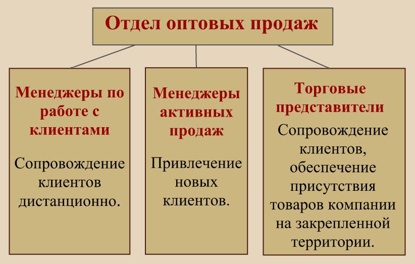 Структура отдела оптовых