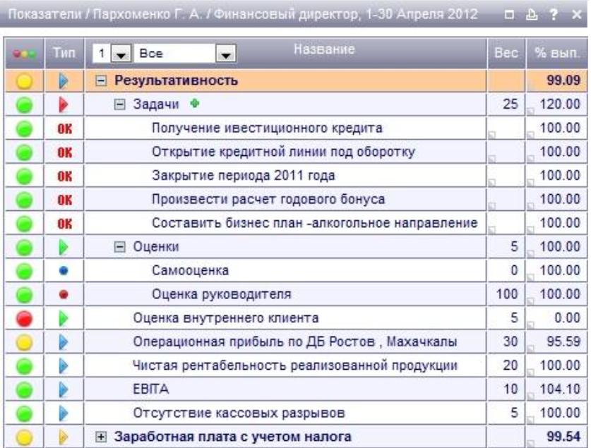 клиники рейтинг мотивации сотрудников генеральный директор отправления