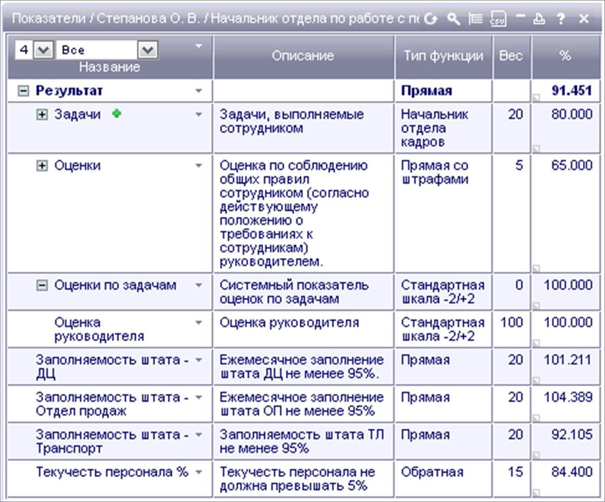 слой показатели эффективности начальника отдела кадров производстве
